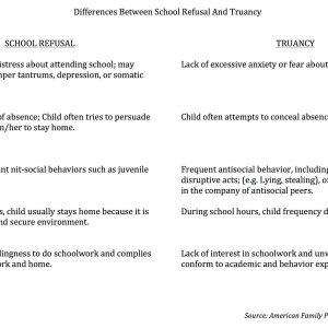 School Refusal and Truancy